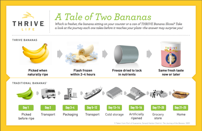 a tale of two bananas