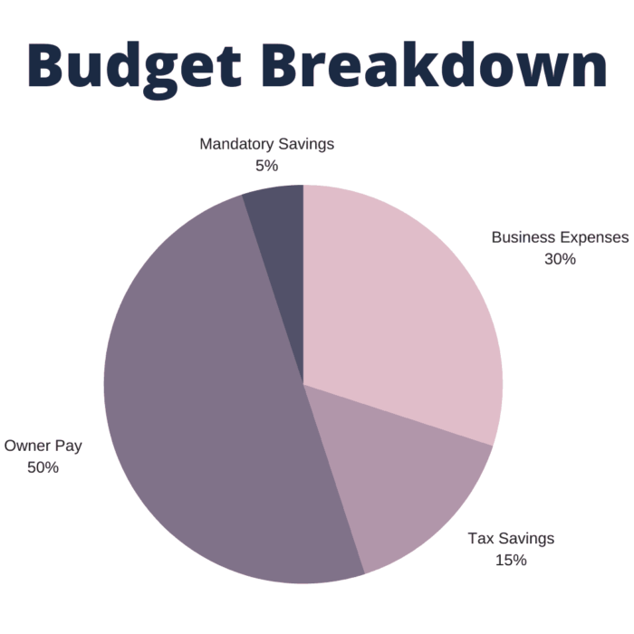 breakdown of how to budget when you're self-employed